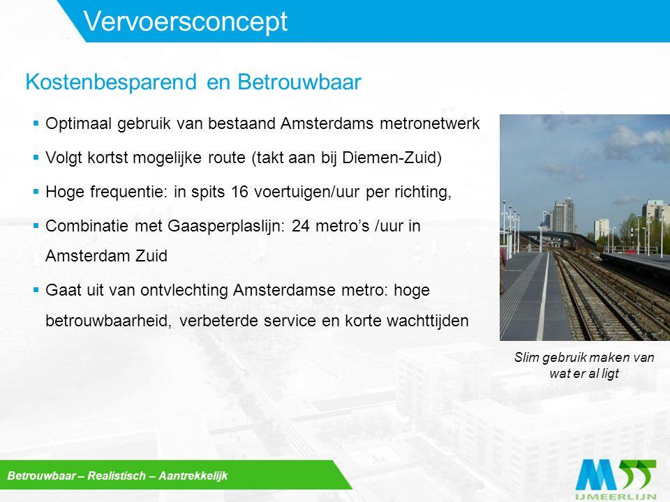 Betrouwbaar – Realistisch – Aantrekkelijk Vervoersconcept  Optimaal gebruik van bestaand Amsterdams metronetwerk  Volgt kortst mogelijke route (takt