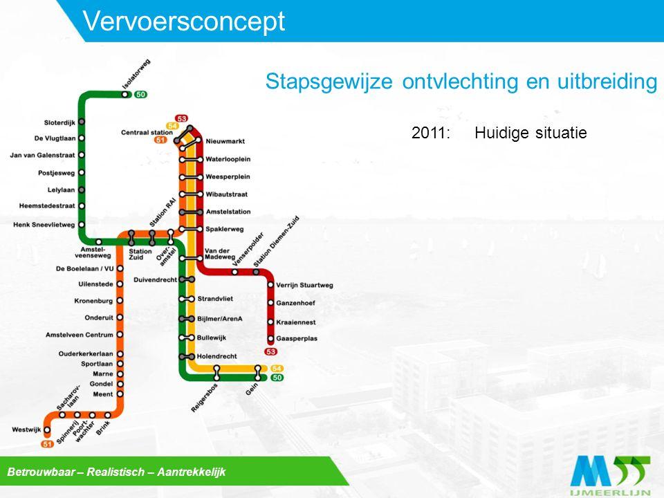 Betrouwbaar – Realistisch – Aantrekkelijk Vervoersconcept Huidige situatie2011: Stapsgewijze ontvlechting en uitbreiding