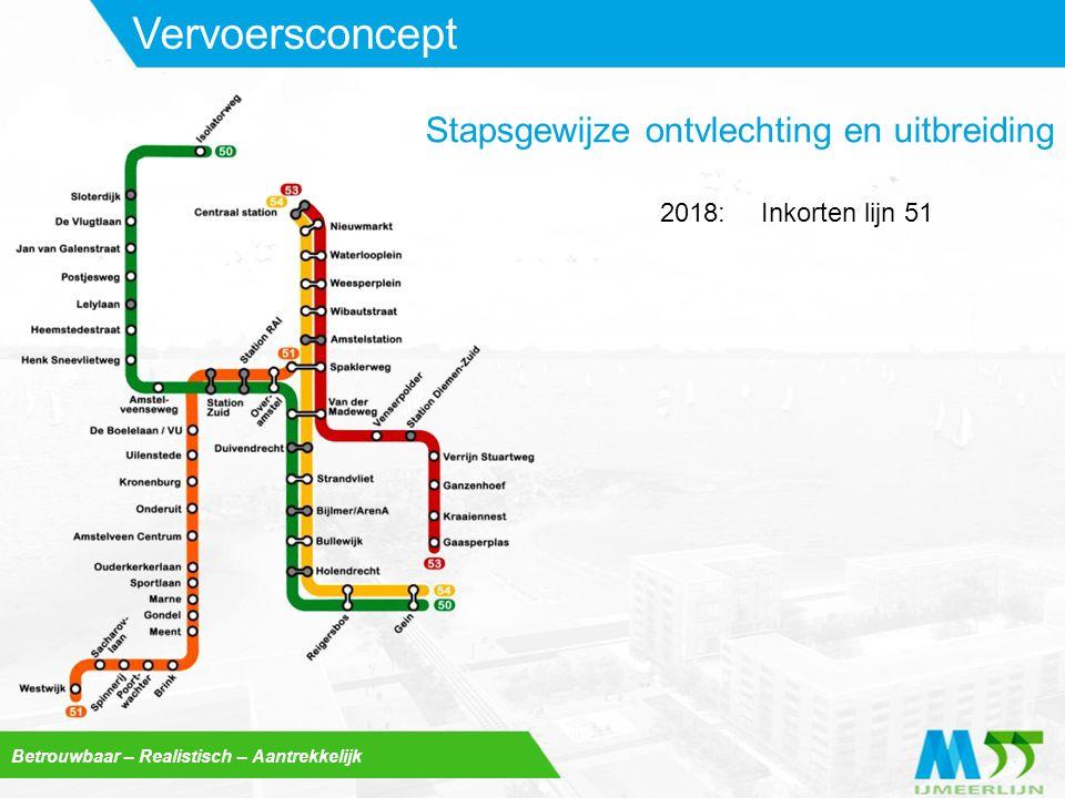 Betrouwbaar – Realistisch – Aantrekkelijk Vervoersconcept Start lijn 522018: Stapsgewijze ontvlechting en uitbreiding