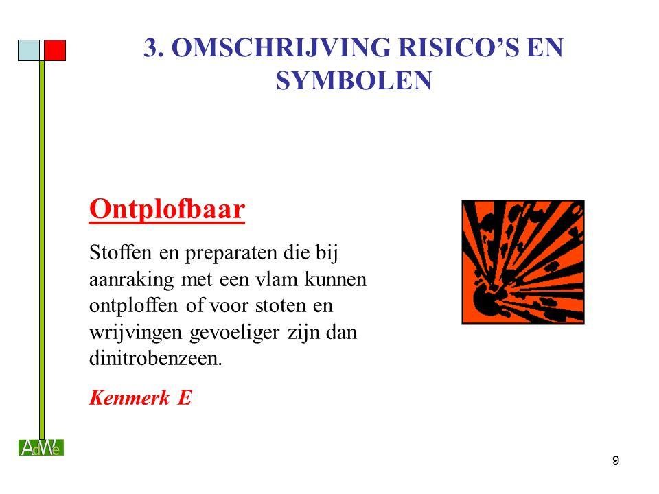 9 3. OMSCHRIJVING RISICO'S EN SYMBOLEN Ontplofbaar Stoffen en preparaten die bij aanraking met een vlam kunnen ontploffen of voor stoten en wrijvingen