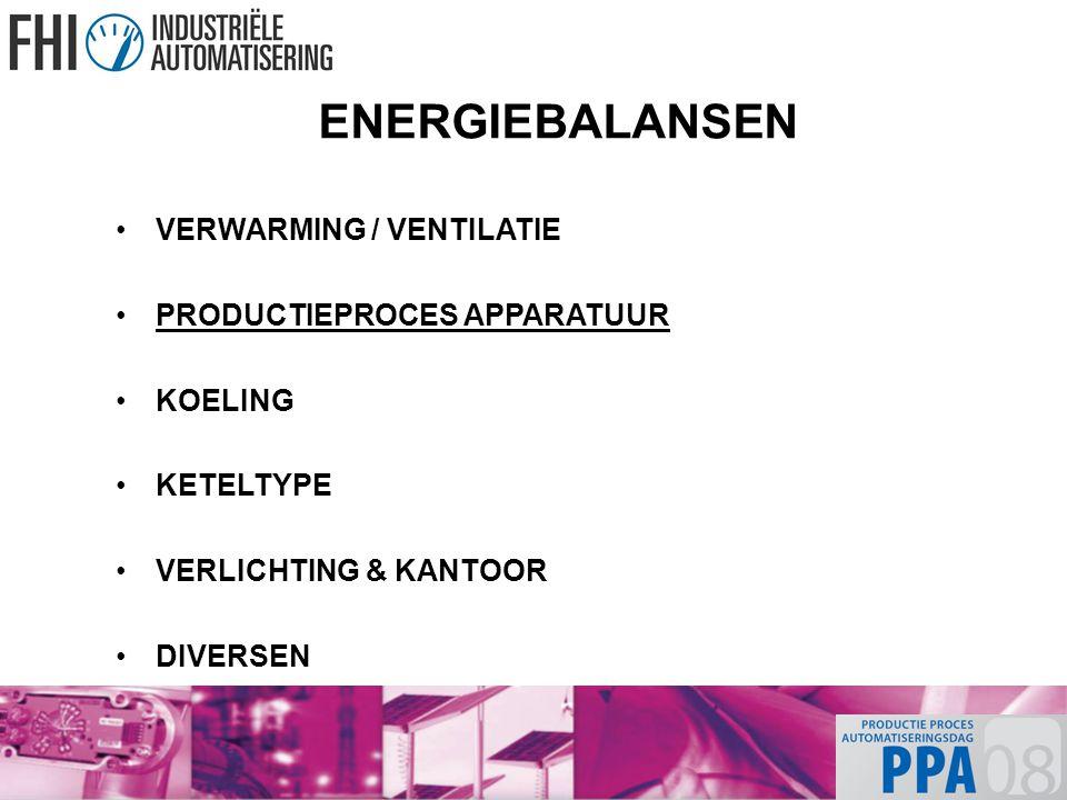 ENERGIEBALANSEN VERWARMING / VENTILATIE PRODUCTIEPROCES APPARATUUR KOELING KETELTYPE VERLICHTING & KANTOOR DIVERSEN
