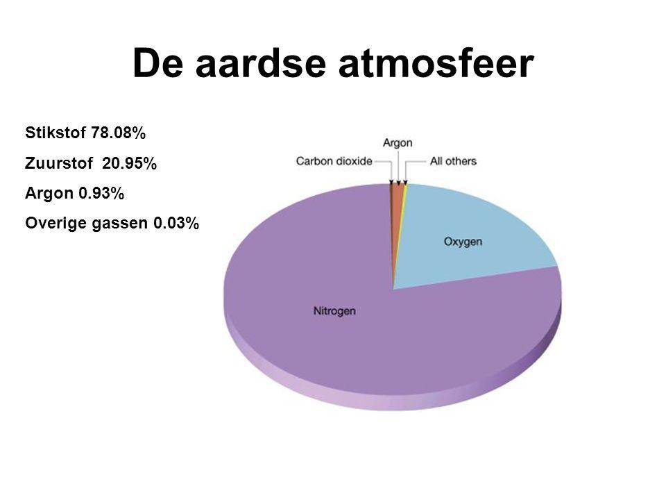 De aardse atmosfeer Stikstof 78.08% Zuurstof 20.95% Argon 0.93% Overige gassen 0.03%
