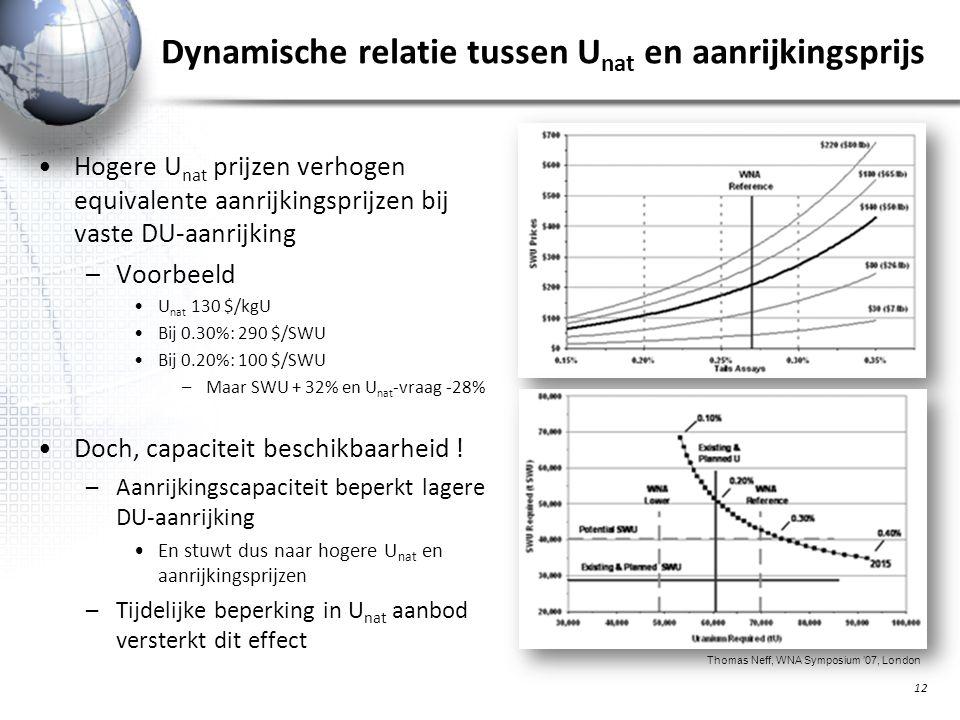 Dynamische relatie tussen U nat en aanrijkingsprijs Hogere U nat prijzen verhogen equivalente aanrijkingsprijzen bij vaste DU-aanrijking –Voorbeeld U nat 130 $/kgU Bij 0.30%: 290 $/SWU Bij 0.20%: 100 $/SWU –Maar SWU + 32% en U nat -vraag -28% Doch, capaciteit beschikbaarheid .