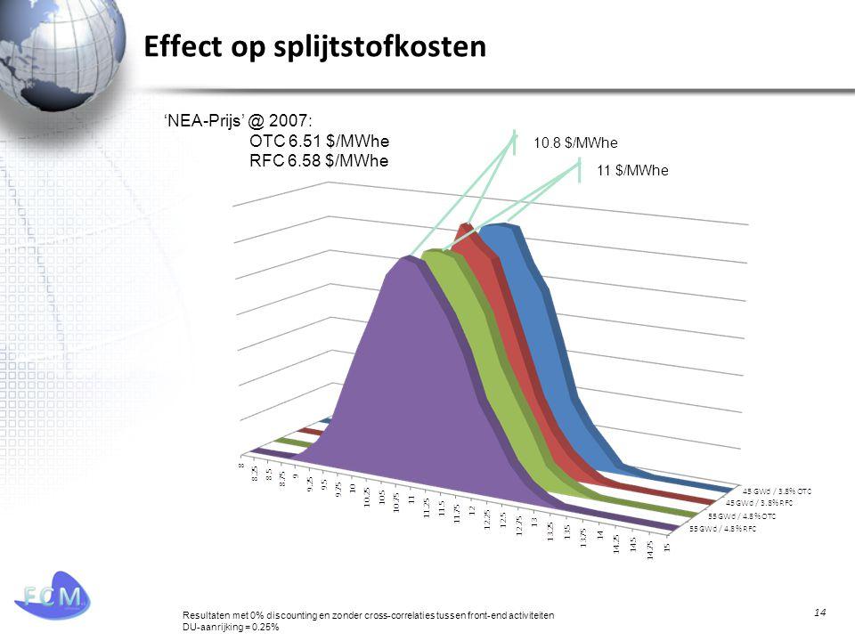 Effect op splijtstofkosten 14 11 $/MWhe 10.8 $/MWhe 'NEA-Prijs' @ 2007: OTC 6.51 $/MWhe RFC 6.58 $/MWhe Resultaten met 0% discounting en zonder cross-correlaties tussen front-end activiteiten DU-aanrijking = 0.25%