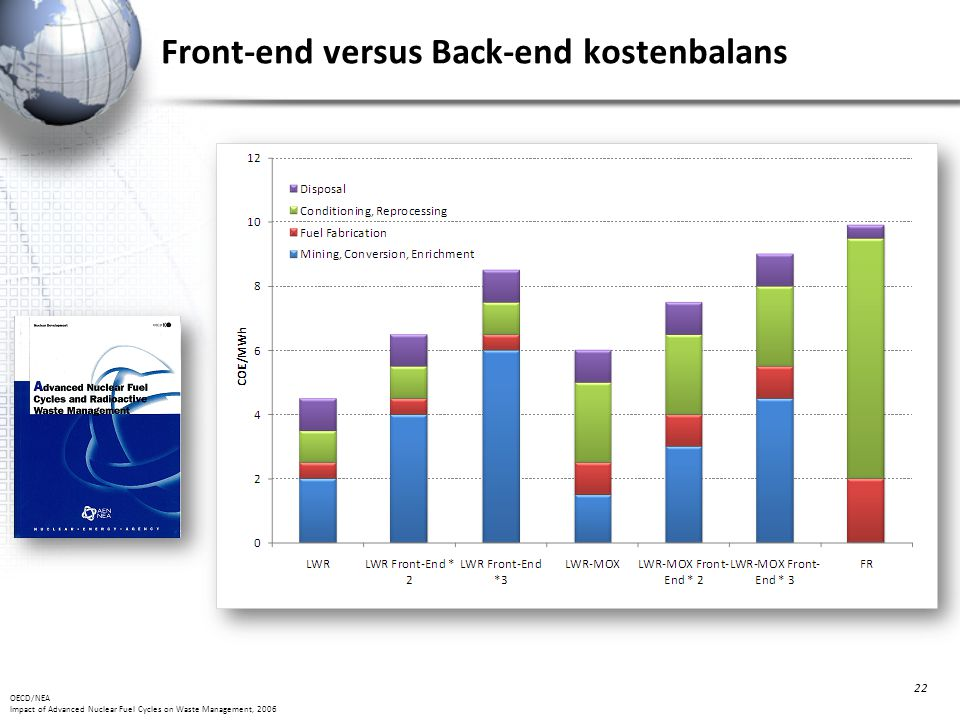Front-end versus Back-end kostenbalans 22 OECD/NEA Impact of Advanced Nuclear Fuel Cycles on Waste Management, 2006