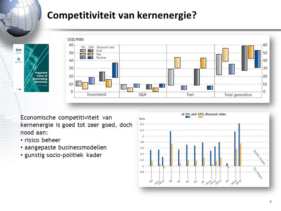 Competitiviteit van kernenergie.