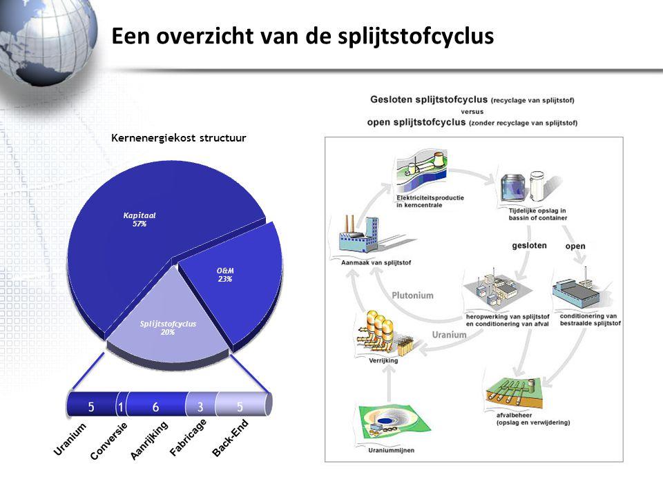 Een overzicht van de splijtstofcyclus 5 Uranium Conversie Back-End