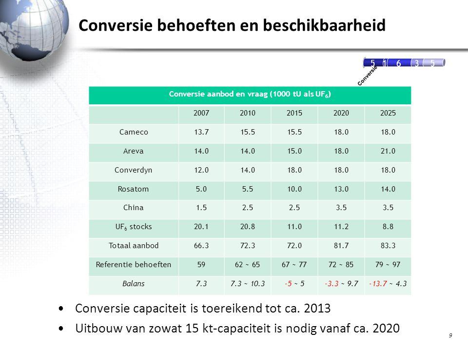 Conversie behoeften en beschikbaarheid Conversie capaciteit is toereikend tot ca.
