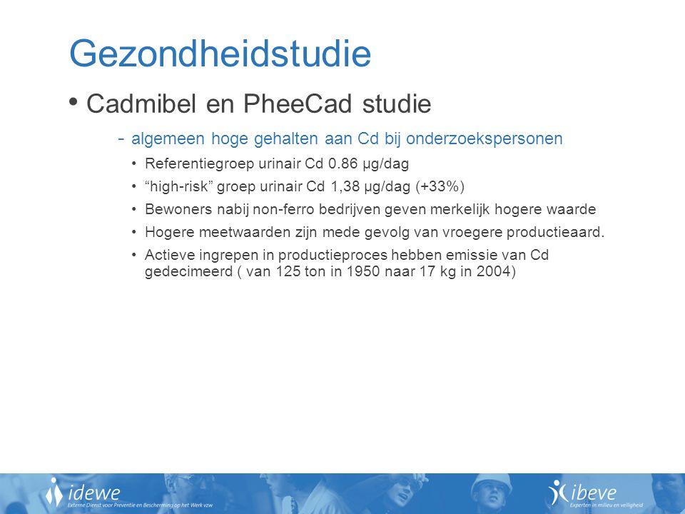 """Gezondheidstudie Cadmibel en PheeCad studie - algemeen hoge gehalten aan Cd bij onderzoekspersonen Referentiegroep urinair Cd 0.86 µg/dag """"high-risk"""""""