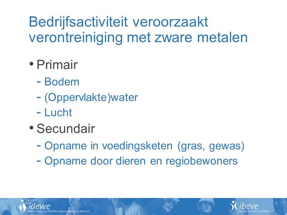 Bedrijfsactiviteit veroorzaakt verontreiniging met zware metalen Primair - Bodem - (Oppervlakte)water - Lucht Secundair - Opname in voedingsketen (gra