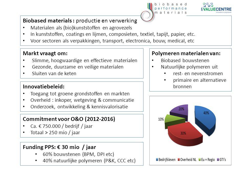 Biobased materials : productie en verwerking Materialen als (bio)kunststoffen en agrovezels In kunststoffen, coatings en lijmen, composieten, textiel, tapijt, papier, etc.