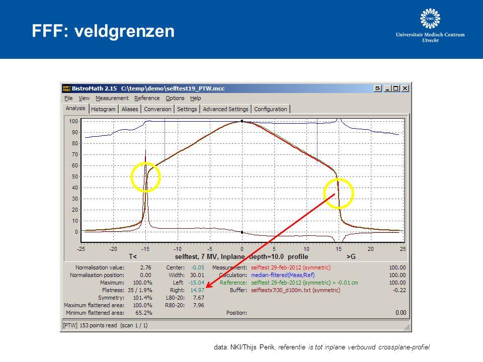 FFF: veldgrenzen data: NKI/Thijs Perik, referentie is tot inplane verbouwd crossplane-profiel