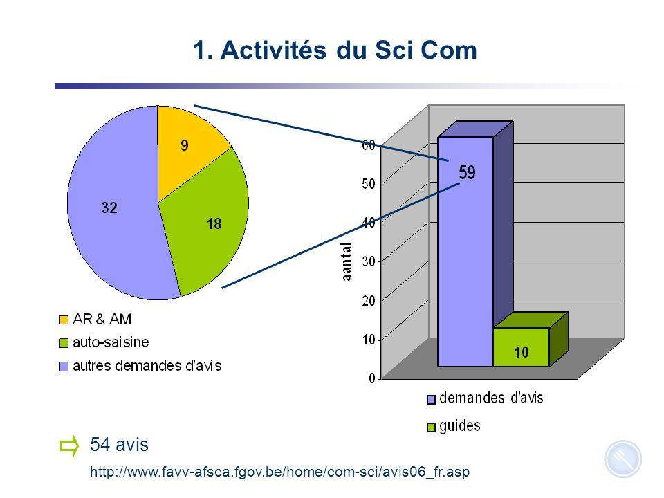 14 Questions posées par le CC 1.Activités Sci Com 2006 2.