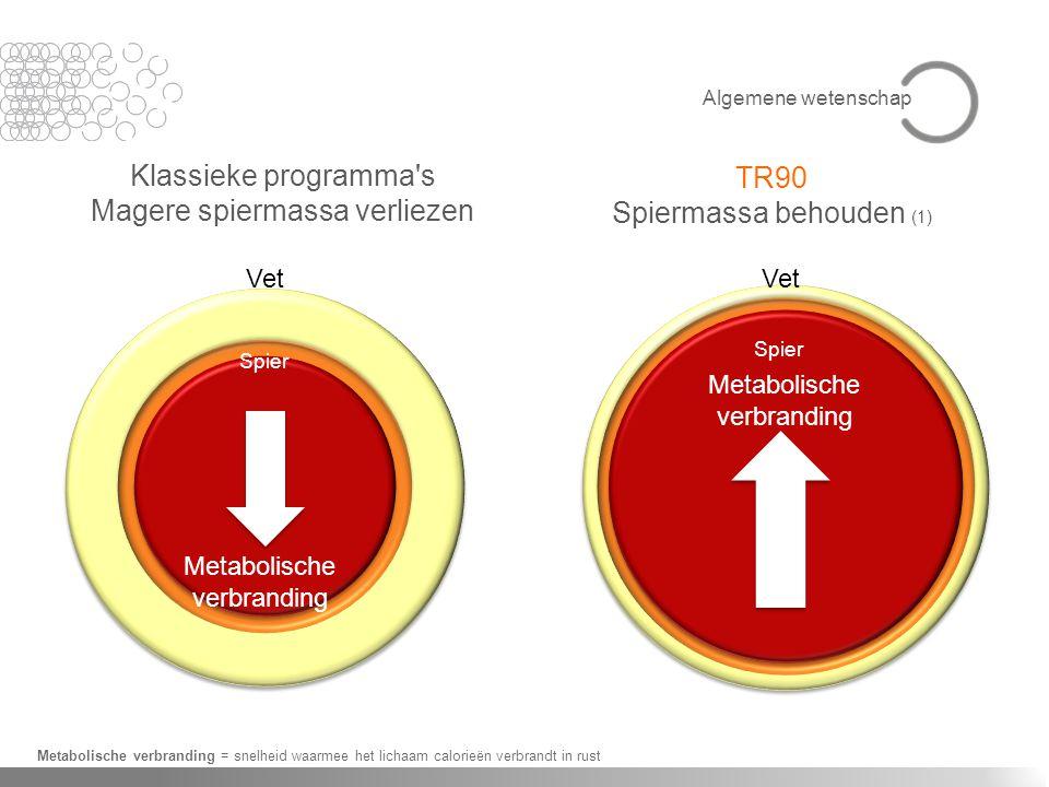 Klassieke programma's Magere spiermassa verliezen TR90 Spiermassa behouden (1) Metabolische verbranding = snelheid waarmee het lichaam calorieën verbr