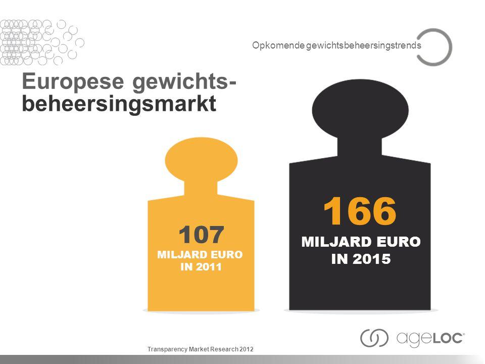 Opkomende gewichtsbeheersingstrends Europese gewichts- beheersingsmarkt 166 MILJARD EURO IN 2015 107 MILJARD EURO IN 2011 Transparency Market Research