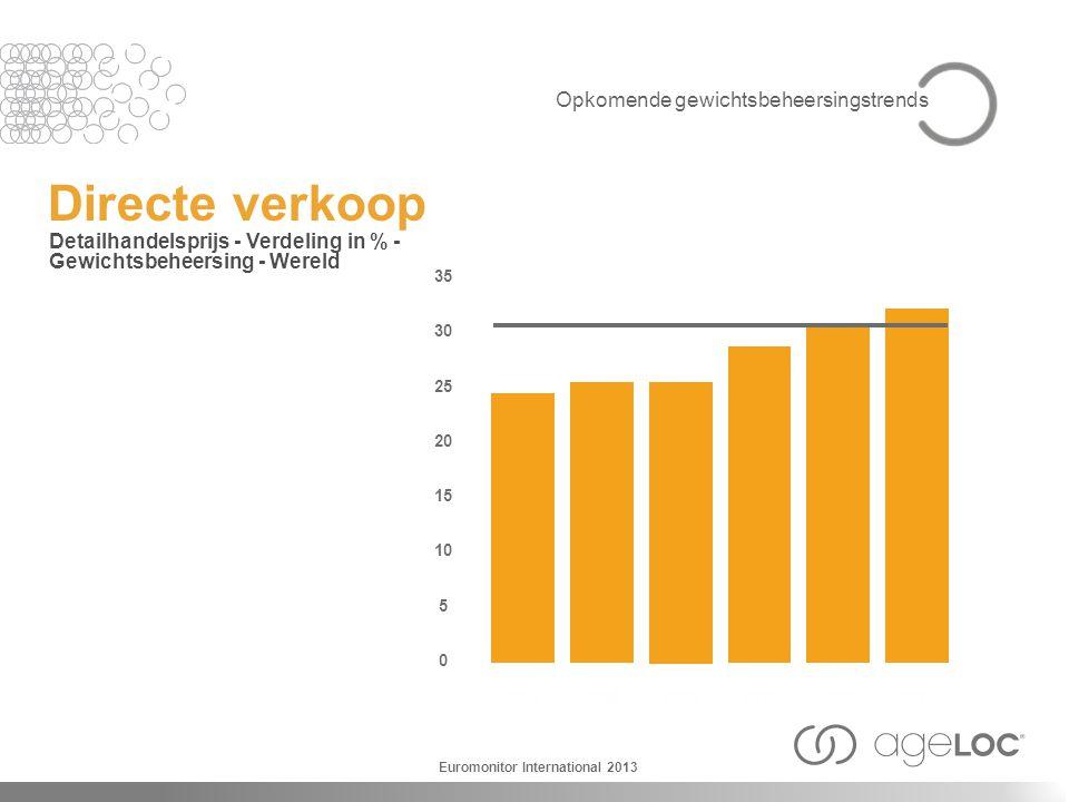 Directe verkoop Detailhandelsprijs - Verdeling in % - Gewichtsbeheersing - Wereld 2007 35 30 25 20 15 10 5 0 2008 2009 2010 20112012 Euromonitor Inter