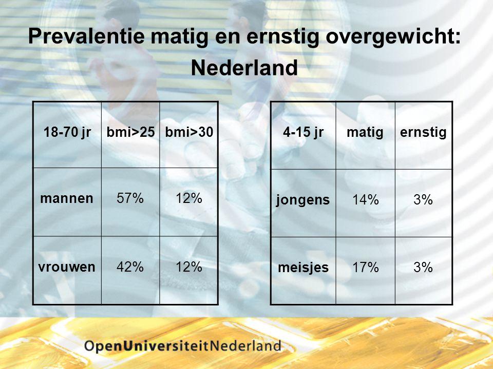 Prevalentie matig en ernstig overgewicht: Nederland 18-70 jrbmi>25bmi>30 mannen57%12% vrouwen42%12% 4-15 jrmatigernstig jongens14%3% meisjes17%3%