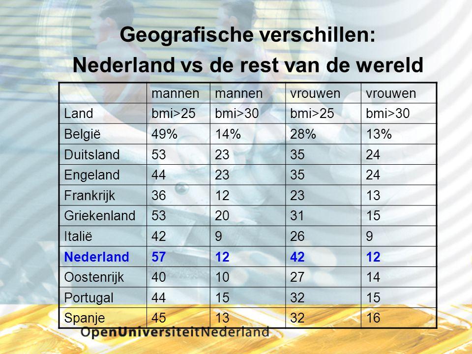 Geografische verschillen: Nederland vs de rest van de wereld mannen vrouwen Landbmi>25bmi>30bmi>25bmi>30 België49%14%28%13% Duitsland53233524 Engeland