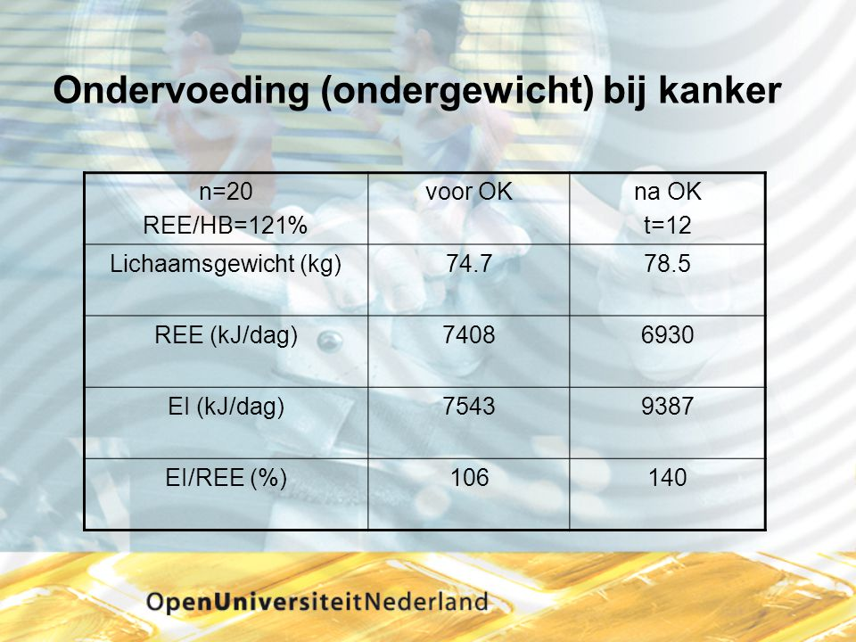 Ondervoeding (ondergewicht) bij kanker n=20 REE/HB=121% voor OKna OK t=12 Lichaamsgewicht (kg)74.778.5 REE (kJ/dag)74086930 EI (kJ/dag)75439387 EI/REE