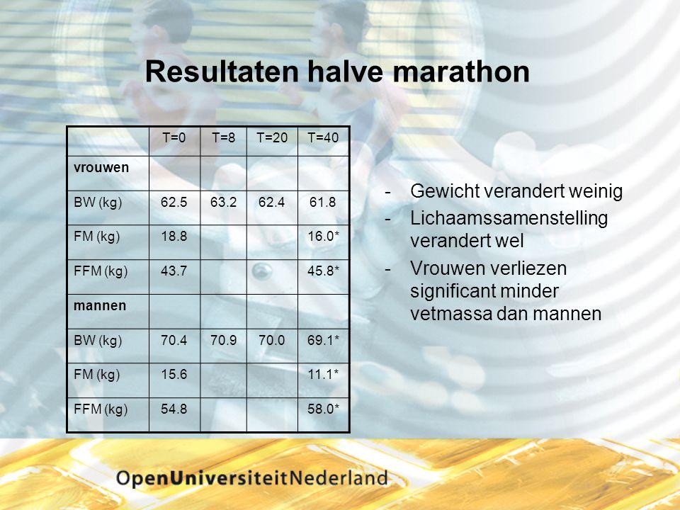 Resultaten halve marathon Gewicht verandert weinig Lichaamssamenstelling verandert wel Vrouwen verliezen significant minder vetmassa dan mannen T=0