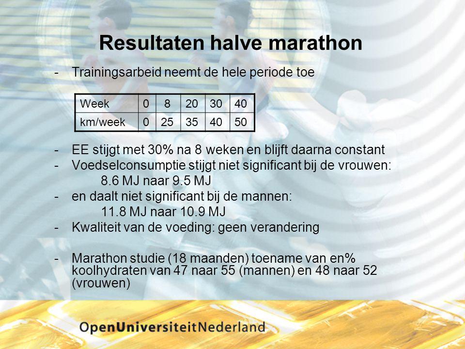 Resultaten halve marathon Trainingsarbeid neemt de hele periode toe EE stijgt met 30% na 8 weken en blijft daarna constant Voedselconsumptie stijgt