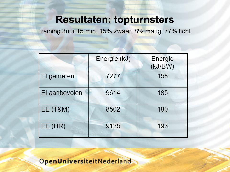 Resultaten: topturnsters training 3uur 15 min, 15% zwaar, 8% matig, 77% licht Energie (kJ)Energie (kJ/BW) EI gemeten7277158 EI aanbevolen9614185 EE (T
