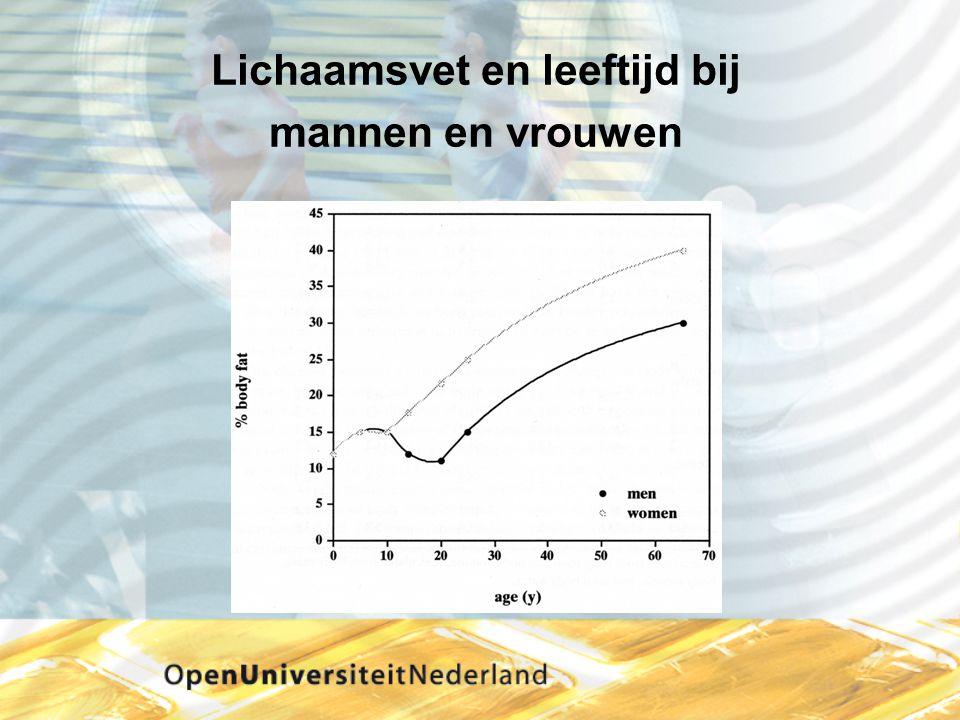 Terugdringen van ernstig overgewicht Beperken van gezondheidsverlies Minder sterfgevallen Minder ziektegevallen Beperken van kosten Ziekte en arbeidsongeschiktheid Gezondheidszorg