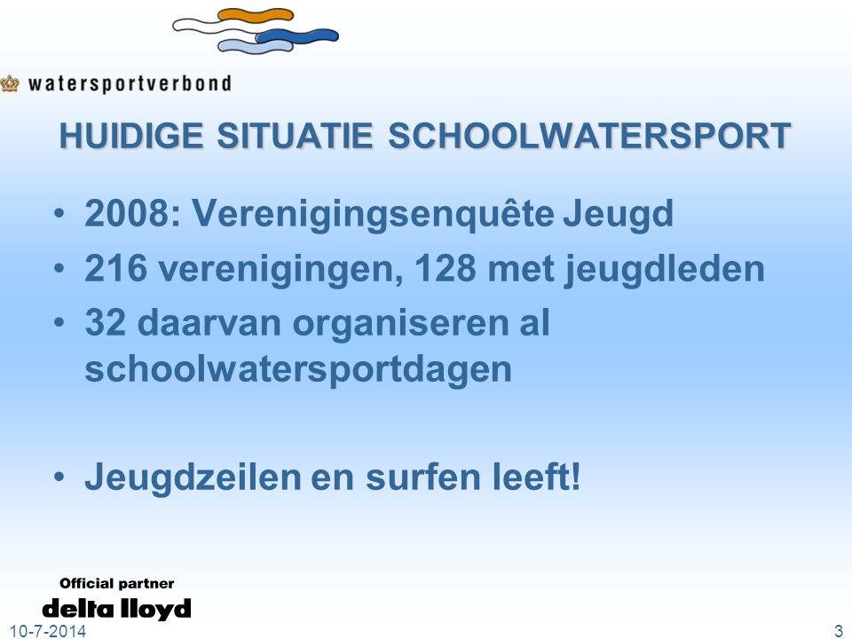HUIDIGE SITUATIE SCHOOLWATERSPORT 2008: Verenigingsenquête Jeugd 216 verenigingen, 128 met jeugdleden 32 daarvan organiseren al schoolwatersportdagen Jeugdzeilen en surfen leeft.