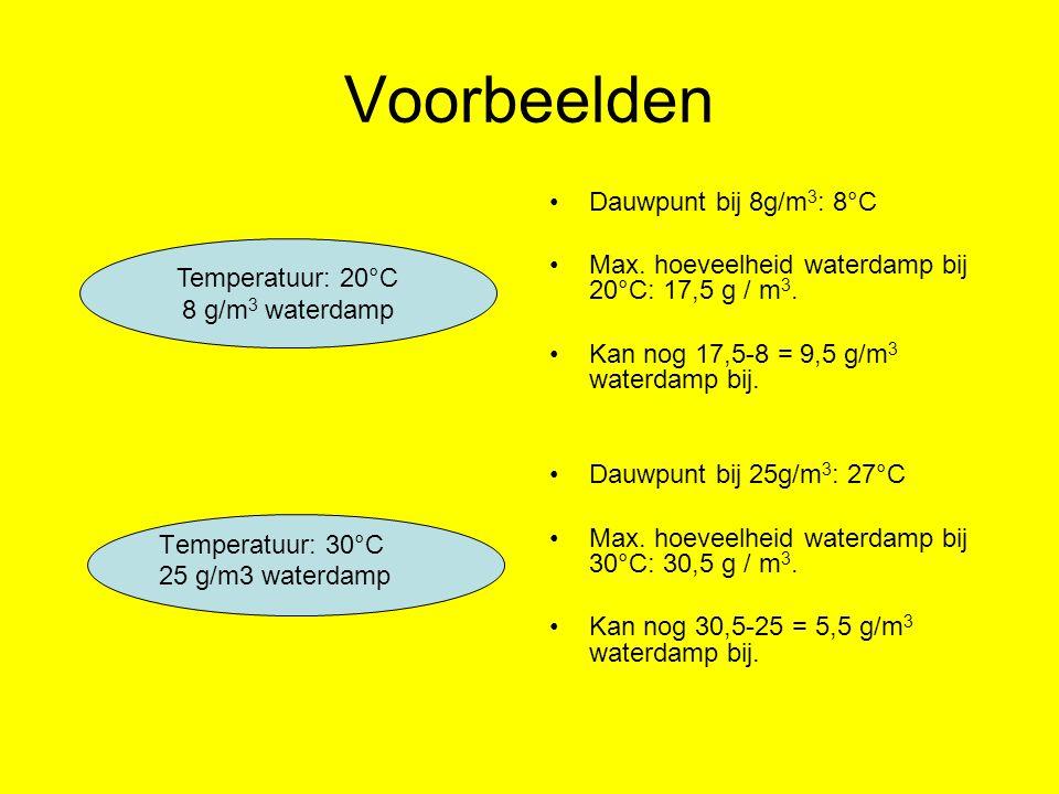 Hoe wolken ontstaan Temperatuur: 13°C 8 g/m3 waterdamp 0 m Temperatuur: 12°C 8 g/m3 waterdamp 200 m Temperatuur: 11°C 8 g/m3 waterdamp 400 m Temperatuur: 10°C 8 g/m3 waterdamp 600 m Temperatuur: 9°C 8 g/m3 waterdamp 800 m Temperatuur: 8°C 8 g/m3 waterdamp 1000 m: Vanaf deze hoogte ontstaat een wolk.