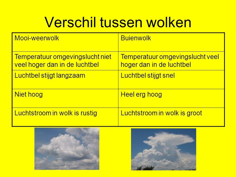 Verschil tussen wolken Mooi-weerwolkBuienwolk Temperatuur omgevingslucht niet veel hoger dan in de luchtbel Temperatuur omgevingslucht veel hoger dan