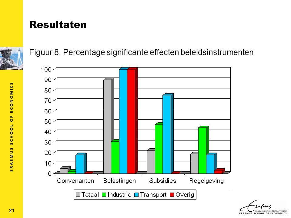 21 Resultaten Figuur 8. Percentage significante effecten beleidsinstrumenten