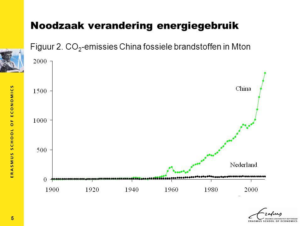 5 Noodzaak verandering energiegebruik Figuur 2. CO 2 -emissies China fossiele brandstoffen in Mton