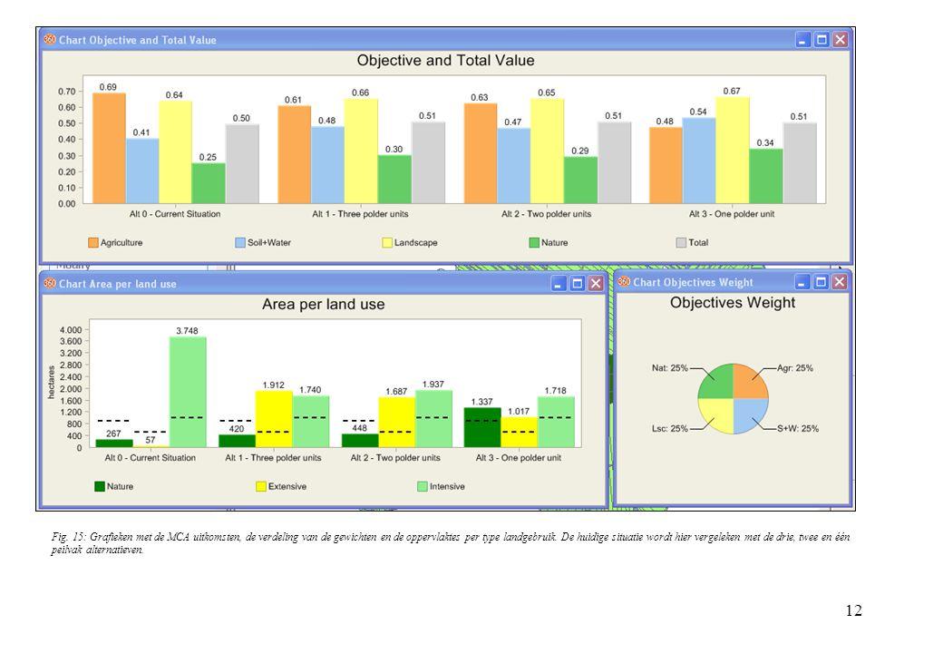 12 Fig. 15: Grafieken met de MCA uitkomsten, de verdeling van de gewichten en de oppervlaktes per type landgebruik. De huidige situatie wordt hier ver