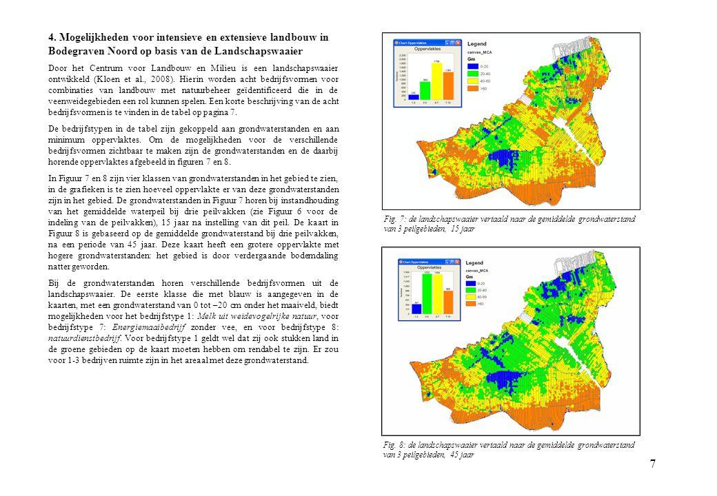 7 4. Mogelijkheden voor intensieve en extensieve landbouw in Bodegraven Noord op basis van de Landschapswaaier Door het Centrum voor Landbouw en Milie
