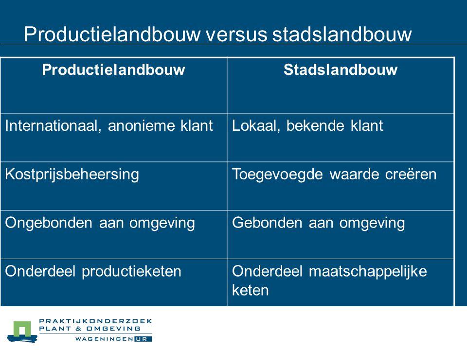 Productielandbouw versus stadslandbouw ProductielandbouwStadslandbouw Internationaal, anonieme klantLokaal, bekende klant KostprijsbeheersingToegevoeg