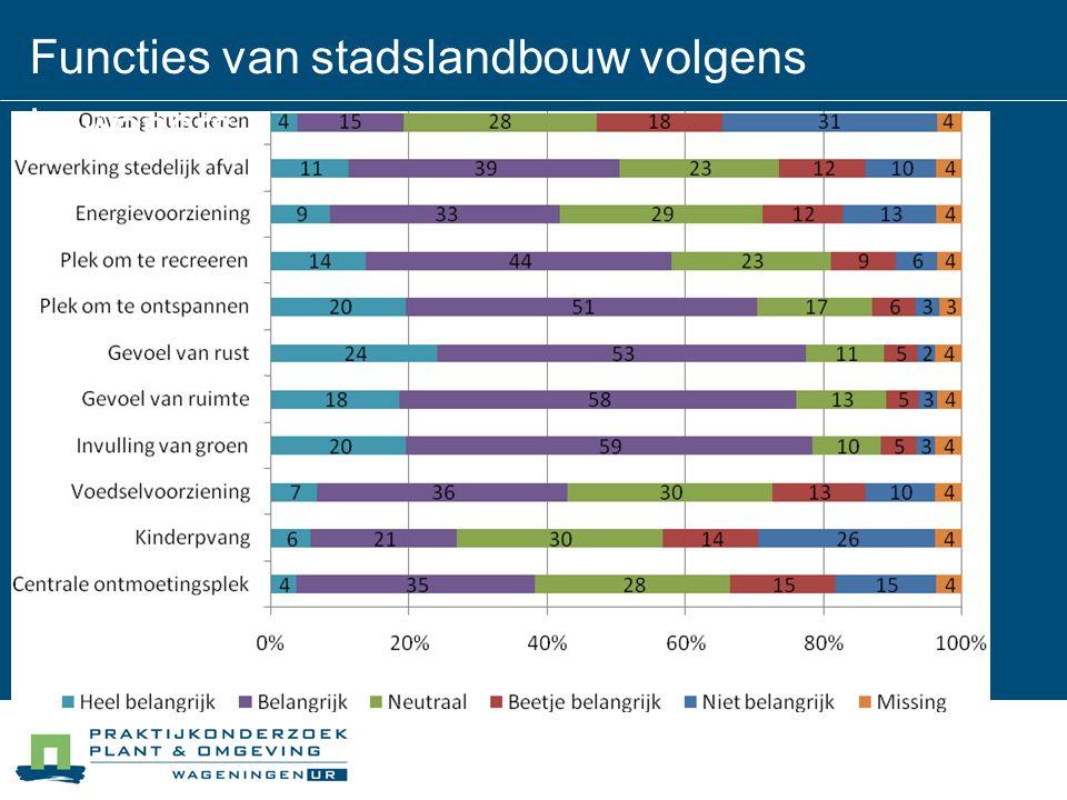 Functies van stadslandbouw volgens bewoners