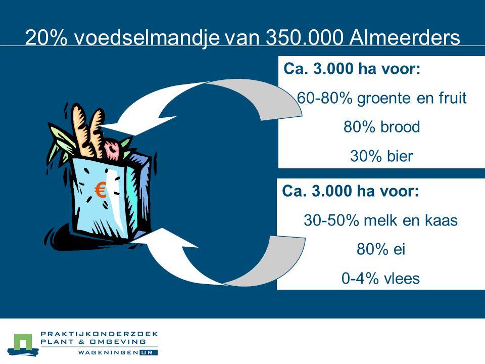 Ca. 3.000 ha voor: 60-80% groente en fruit 80% brood 30% bier € 20% voedselmandje van 350.000 Almeerders Ca. 3.000 ha voor: 30-50% melk en kaas 80% ei