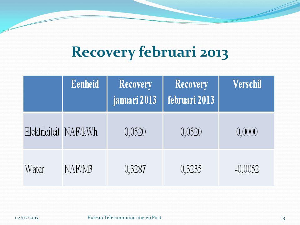 Recovery februari 2013 1302/07/2013Bureau Telecommunicatie en Post