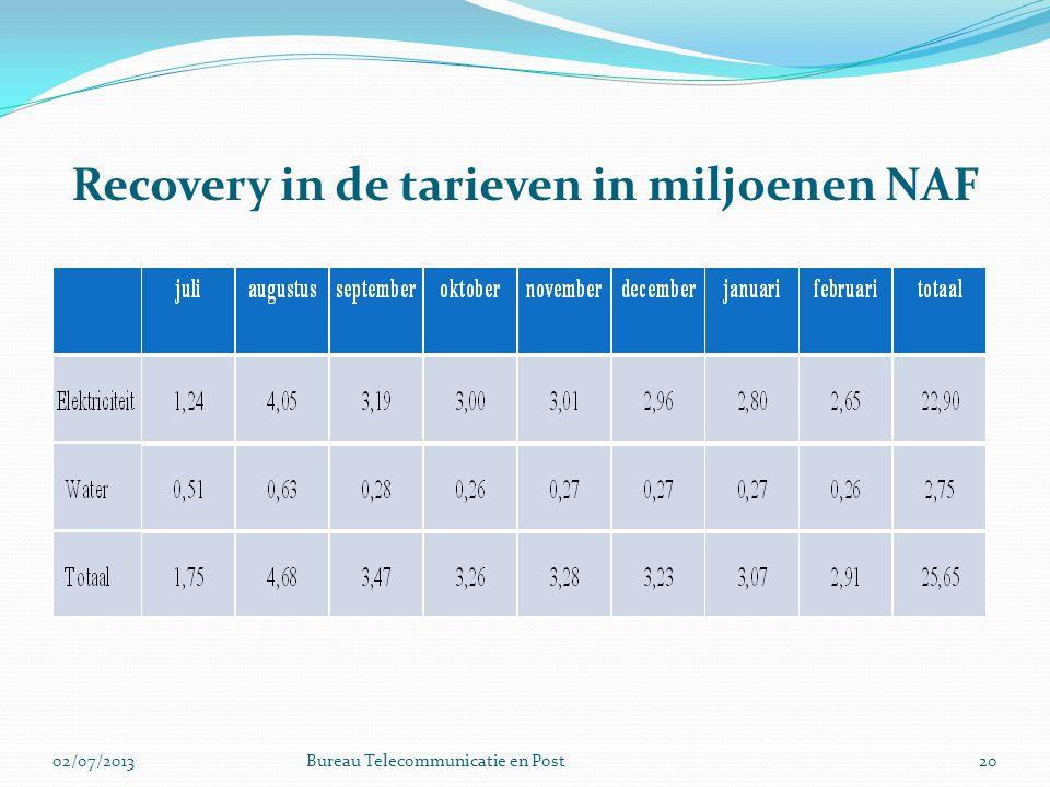 Recovery in de tarieven in miljoenen NAF 2002/07/2013Bureau Telecommunicatie en Post