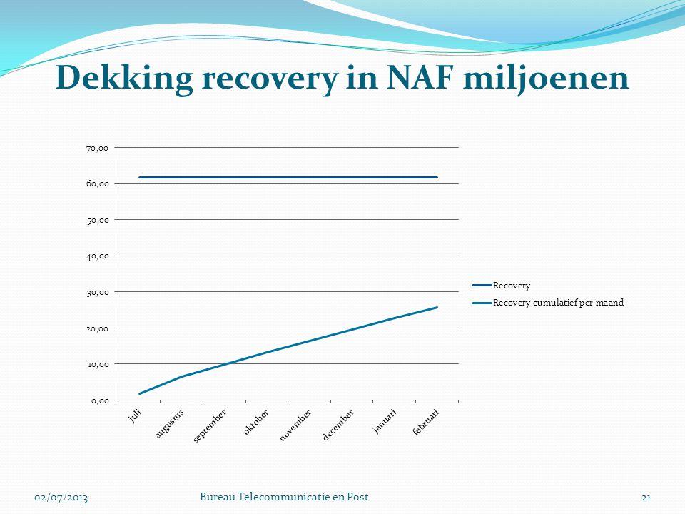 Dekking recovery in NAF miljoenen 2102/07/2013Bureau Telecommunicatie en Post