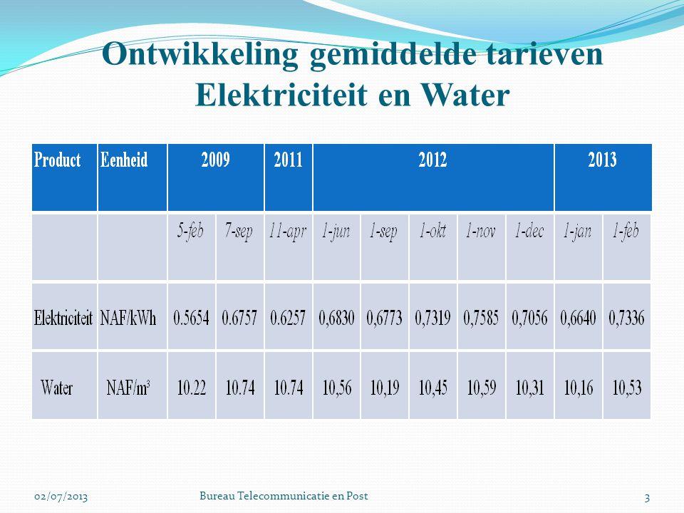 Ontwikkeling gemiddelde tarieven Elektriciteit en Water 302/07/2013Bureau Telecommunicatie en Post