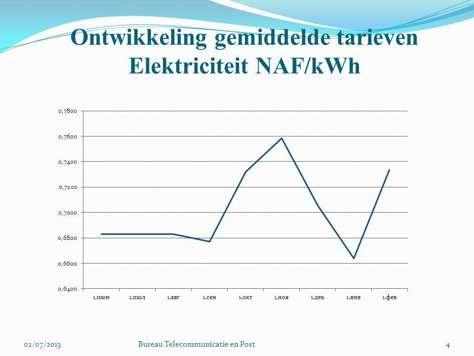 Ontwikkeling gemiddelde tarieven Elektriciteit NAF/kWh 402/07/2013Bureau Telecommunicatie en Post