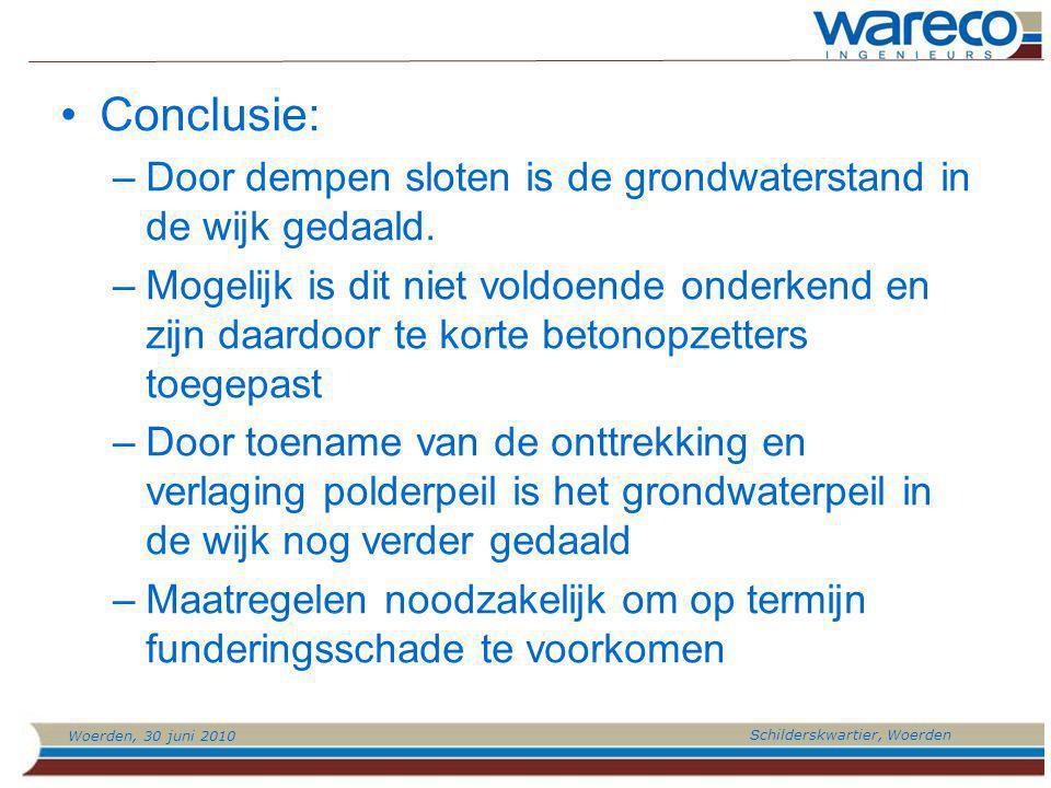 Woerden, 30 juni 2010 Schilderskwartier, Woerden Conclusie: –Door dempen sloten is de grondwaterstand in de wijk gedaald.