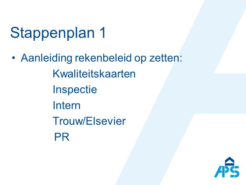 Stappenplan 1 Aanleiding rekenbeleid op zetten: Kwaliteitskaarten Inspectie Intern Trouw/Elsevier PR