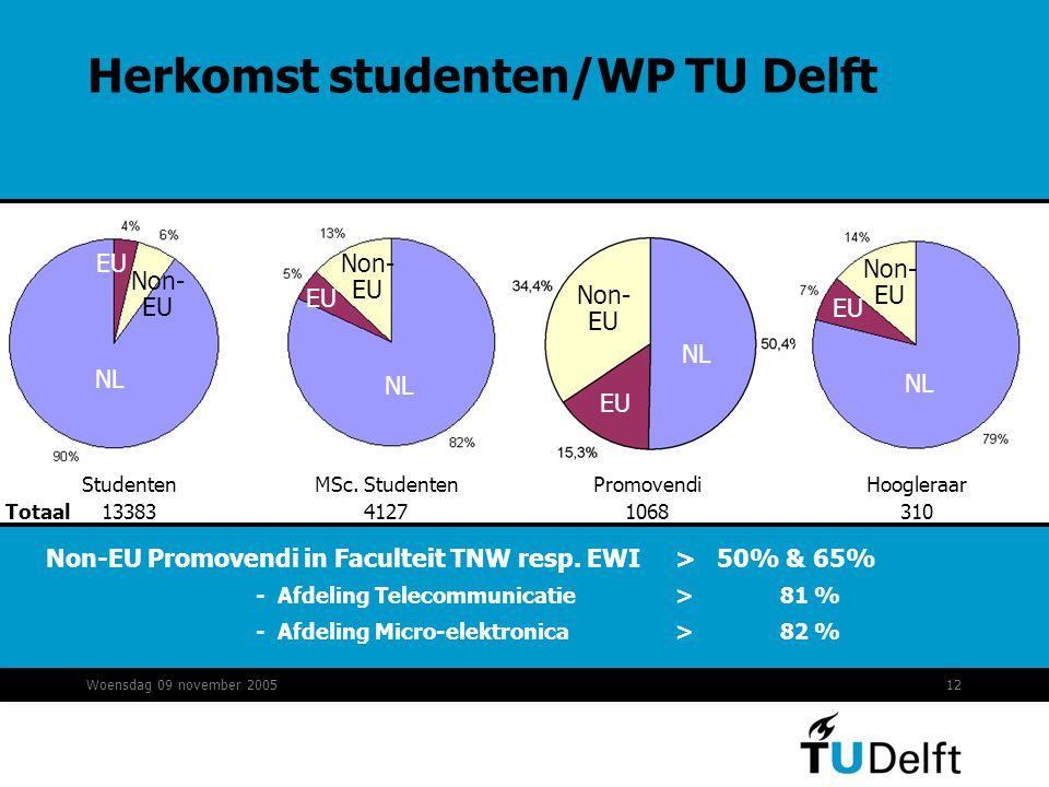 Woensdag 09 november 200512 Promovendi 1068 Totaal MSc. Studenten 4127 Hoogleraar 310 NL EU Studenten 13383 NL Non EU Non- EU Non-EU Promovendi in Fac