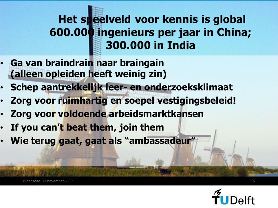 Woensdag 09 november 200515 Het speelveld voor kennis is global 600.000 ingenieurs per jaar in China; 300.000 in India Ga van braindrain naar braingain (alleen opleiden heeft weinig zin) Schep aantrekkelijk leer- en onderzoeksklimaat Zorg voor ruimhartig en soepel vestigingsbeleid.