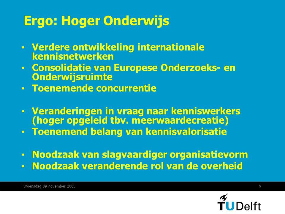 Woensdag 09 november 20059 Ergo: Hoger Onderwijs Verdere ontwikkeling internationale kennisnetwerken Consolidatie van Europese Onderzoeks- en Onderwijsruimte Toenemende concurrentie Veranderingen in vraag naar kenniswerkers (hoger opgeleid tbv.