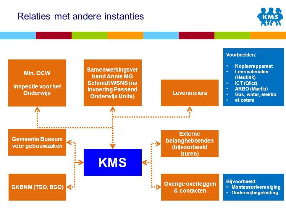 Relaties met andere instanties KMS Min.