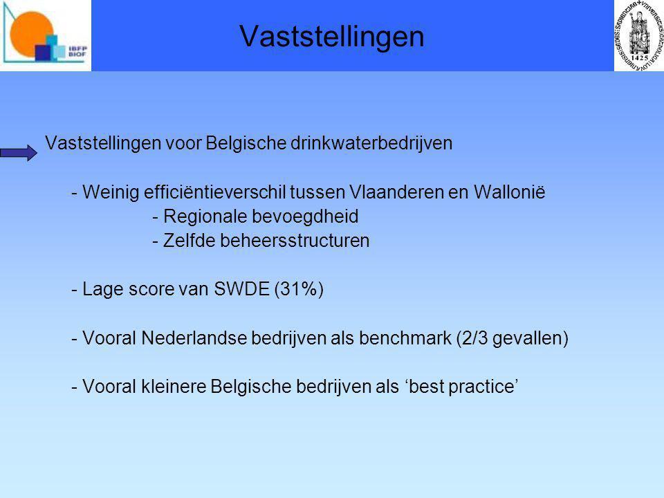 Vaststellingen Vaststellingen voor Belgische drinkwaterbedrijven - Weinig efficiëntieverschil tussen Vlaanderen en Wallonië - Regionale bevoegdheid - Zelfde beheersstructuren - Lage score van SWDE (31%) - Vooral Nederlandse bedrijven als benchmark (2/3 gevallen) - Vooral kleinere Belgische bedrijven als 'best practice'