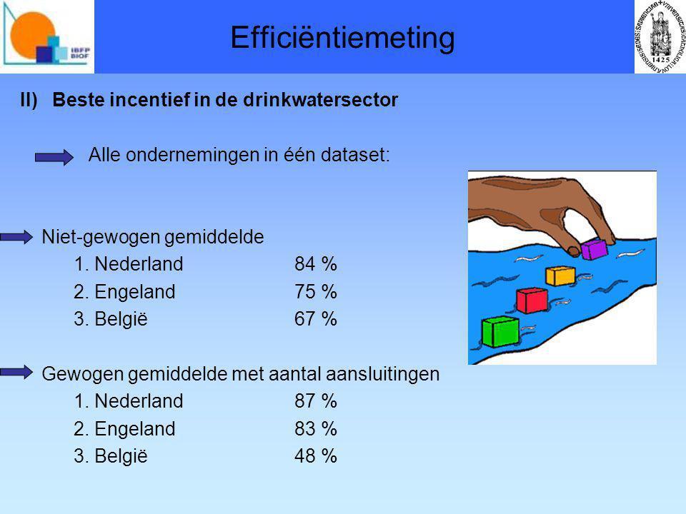 Efficiëntiemeting II) Beste incentief in de drinkwatersector Alle ondernemingen in één dataset: Niet-gewogen gemiddelde 1.
